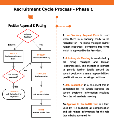 recruitment cycle process